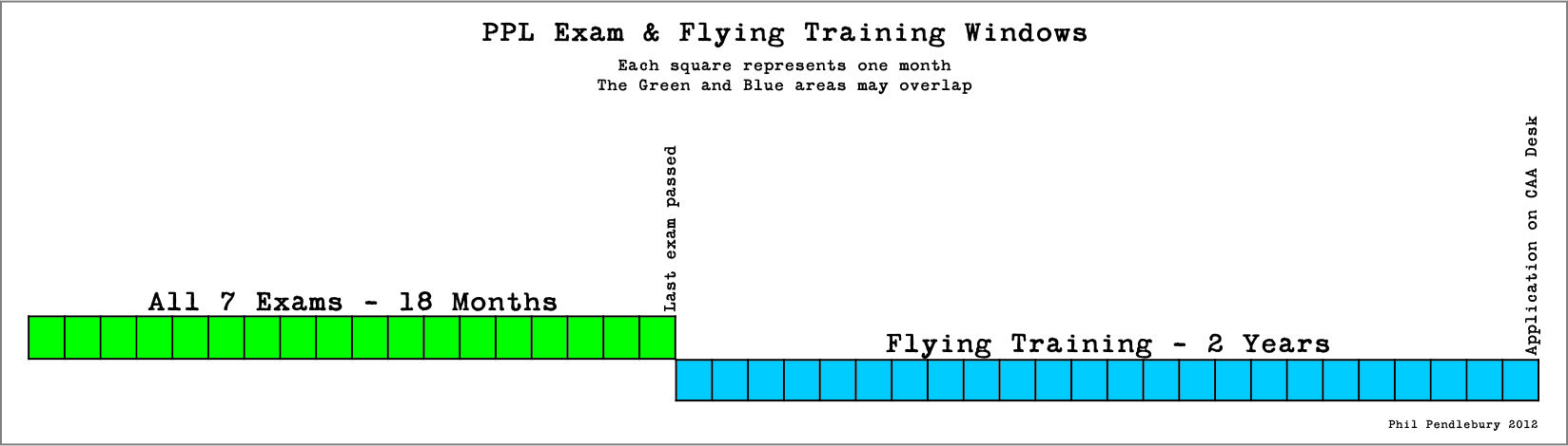 PPL Training & Exam Windows